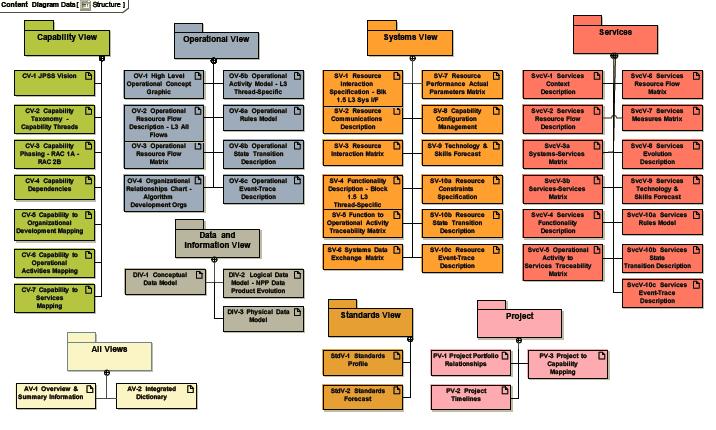 Image1DoDAF2Structure